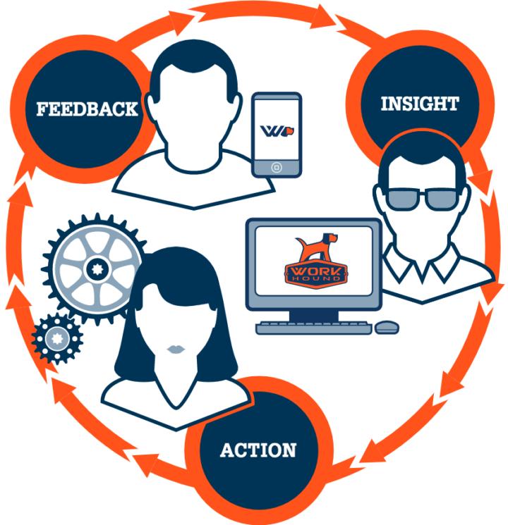 WorkHound Infographic